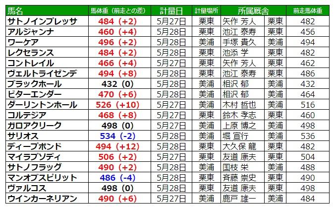 日本ダービー2020 調教後の馬体重