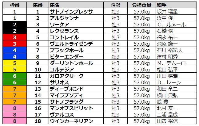 日本ダービー2020 枠順