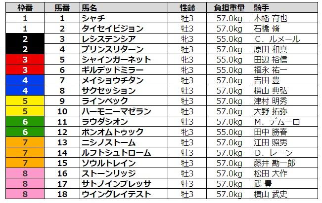NHKマイルカップ2020 枠順