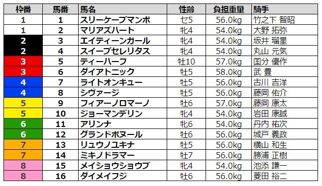 函館スプリントステークス2020 枠順