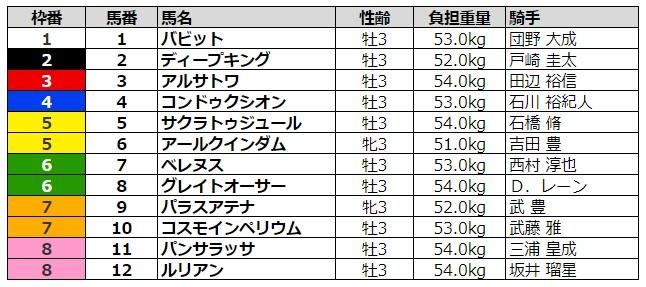 ラジオNIKKEI賞2020 枠順