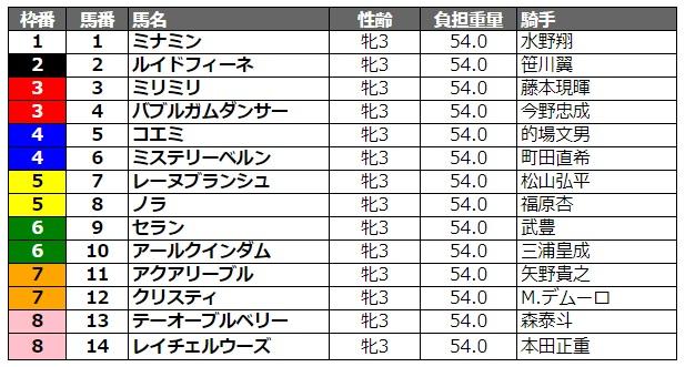 関東オークス2020 枠順