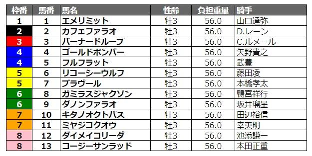 ジャパンダートダービー2020 枠順