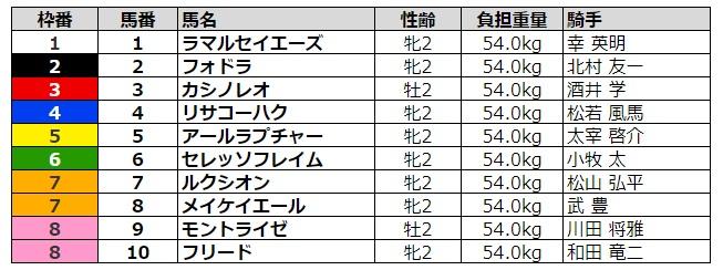 小倉2歳ステークス2020 枠順