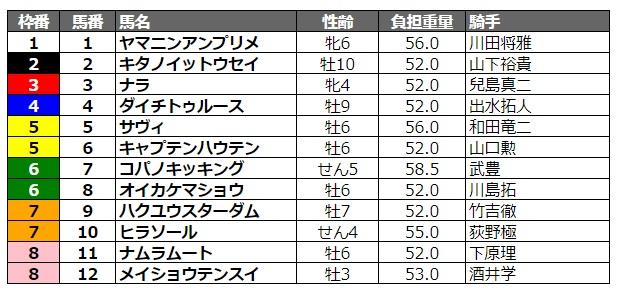サマーチャンピオン2020 枠順