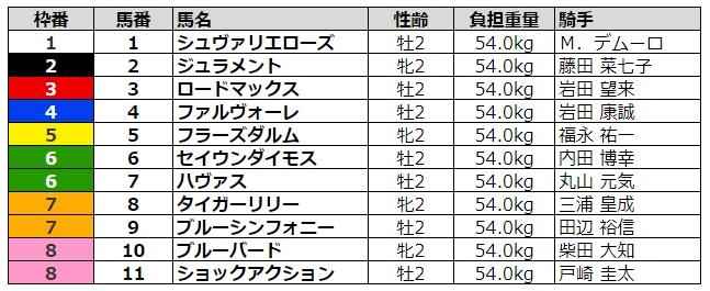 新潟2歳ステークス2020 枠順