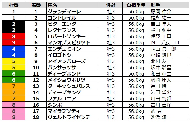 神戸新聞杯2020 枠順