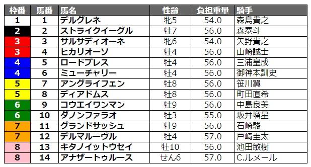日本テレビ盃2020 枠順