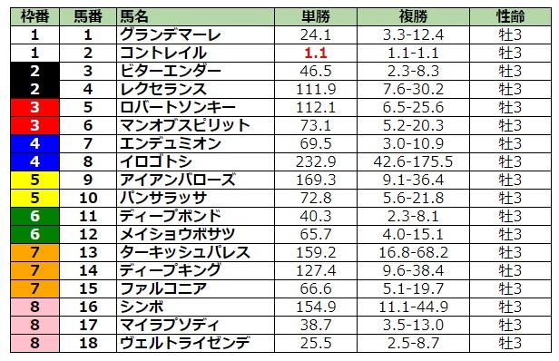 神戸新聞杯2020 前日最終オッズ