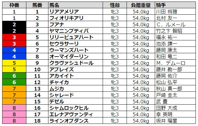 ローズステークス2020 枠順