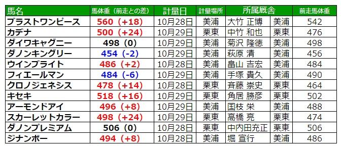 天皇賞秋2020 調教後の馬体重