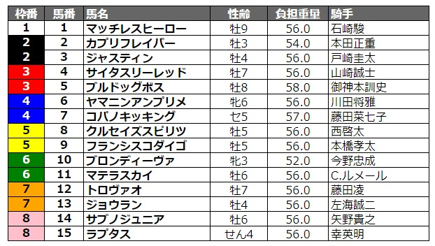 東京盃2020 枠順