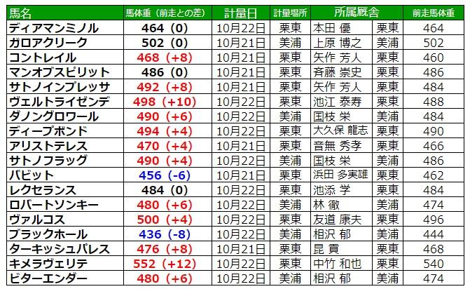 菊花賞2020 調教後の馬体重
