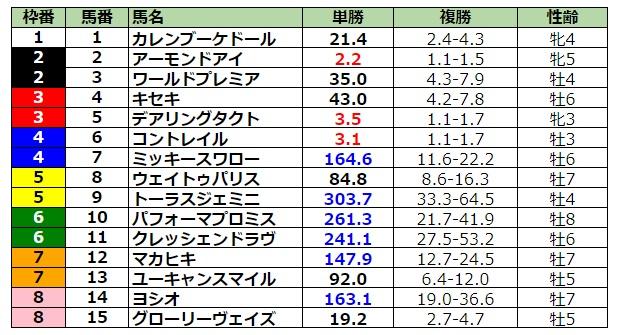 ジャパンカップ2020 前日最終オッズ