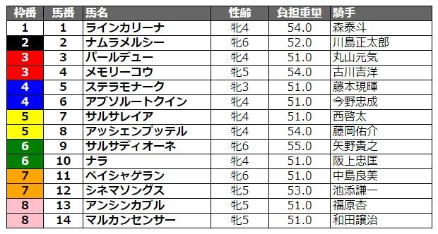 クイーン賞2020 枠順