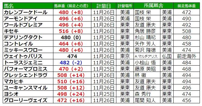 ジャパンカップ2020 調教後の馬体重