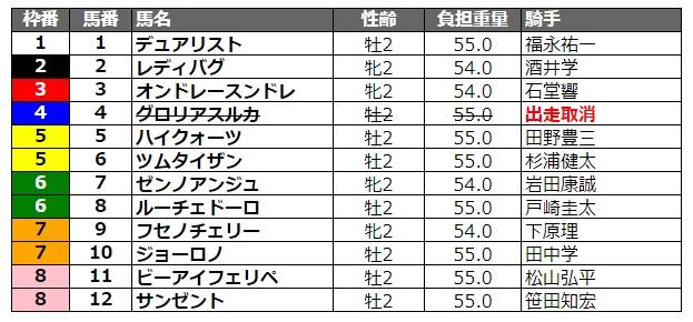 兵庫ジュニアグランプリ2020 枠順