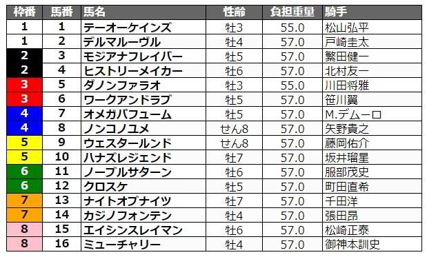 東京大賞典2020 枠順