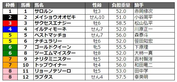 兵庫ゴールドトロフィー2020 枠順