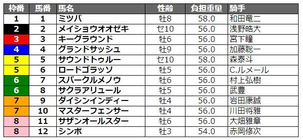 名古屋グランプリ2020 枠順