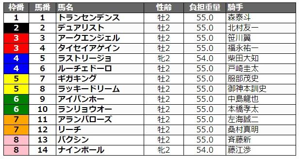 全日本2歳優駿2020 枠順