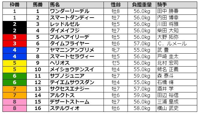 根岸ステークス2021 枠順