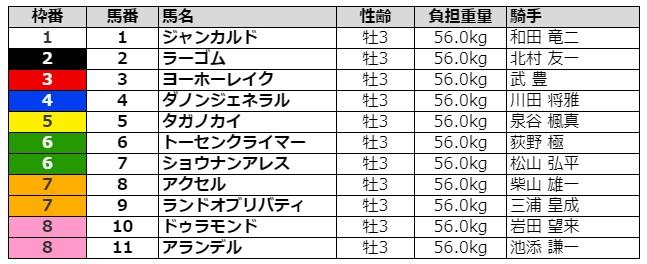 きさらぎ賞2021 枠順