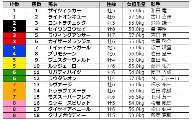 シルクロードステークス2021 枠順