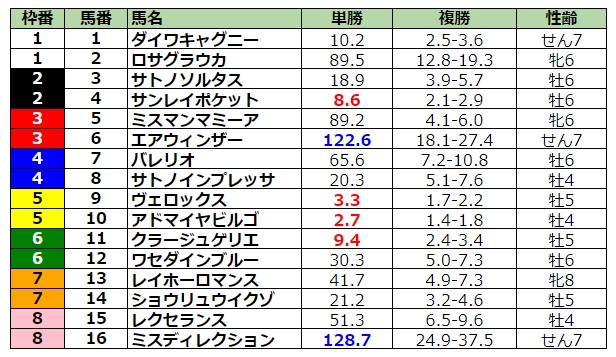 日経新春杯2021 前日最終オッズ