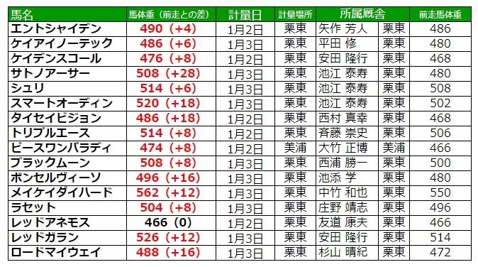 京都金杯2021 調教後の馬体重