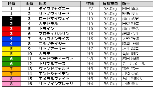 東京新聞杯2021 枠順