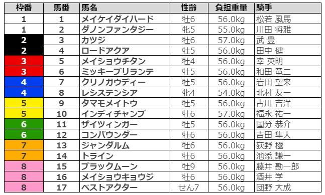 阪急杯2021 枠順