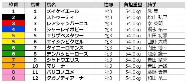 チューリップ賞2021 枠順