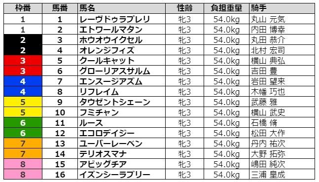 フラワーカップ2021 枠順