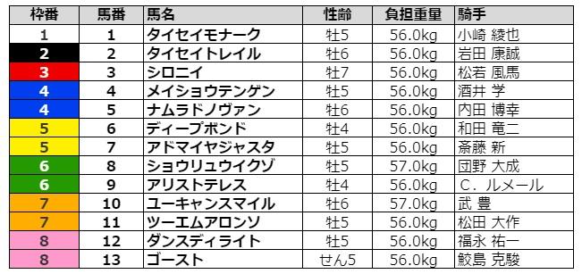 阪神大賞典2021 枠順