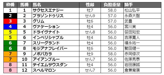 黒船賞2021 枠順