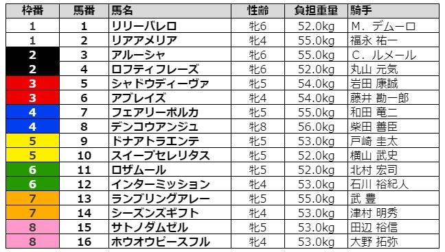 中山牝馬ステークス2021 枠順