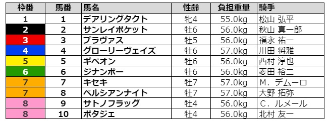 金鯱賞2021 枠順
