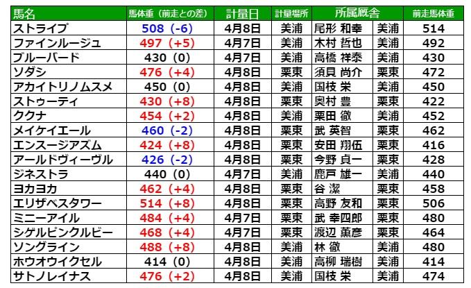 桜花賞2021 調教後の馬体重