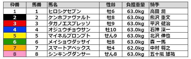 中山グランドジャンプ2021 枠順