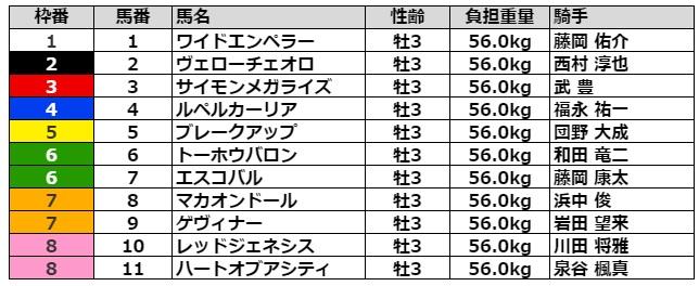 京都新聞杯2021 枠順