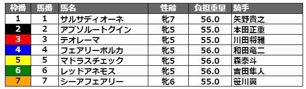 マリーンカップ2021 枠順