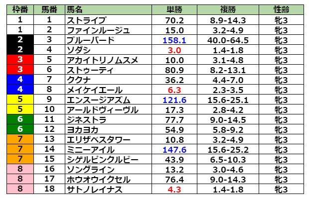 桜花賞2021 前日最終オッズ