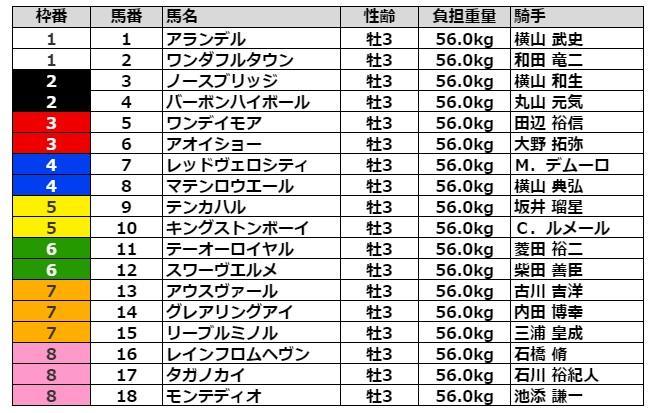 青葉賞2021 枠順