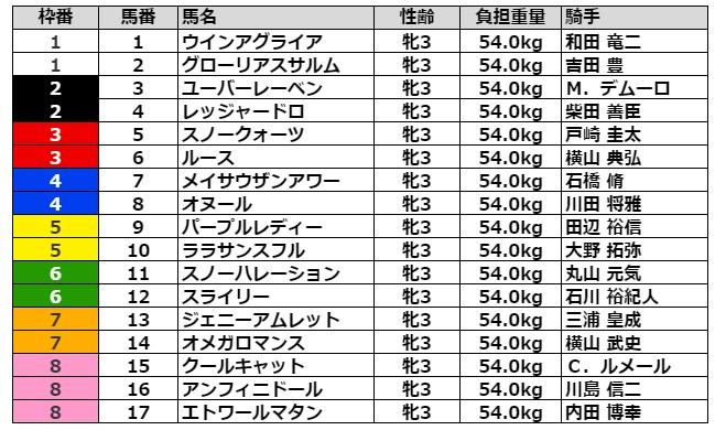 フローラステークス2021 枠順