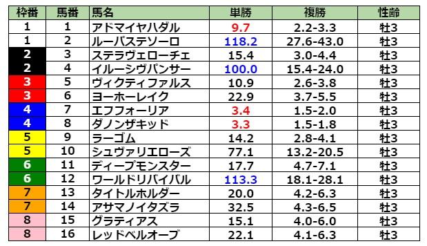 皐月賞2021 前日最終オッズ