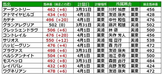 大阪杯2021 調教後の馬体重