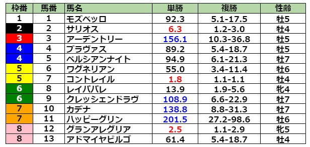 大阪杯2021 前日最終オッズ