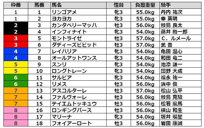 葵ステークス2021 枠順