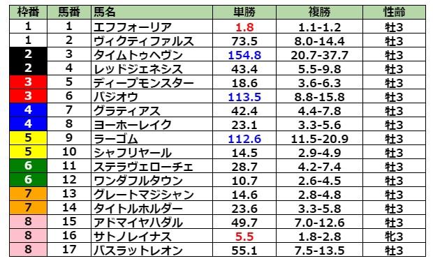 日本ダービー2021 前日最終オッズ